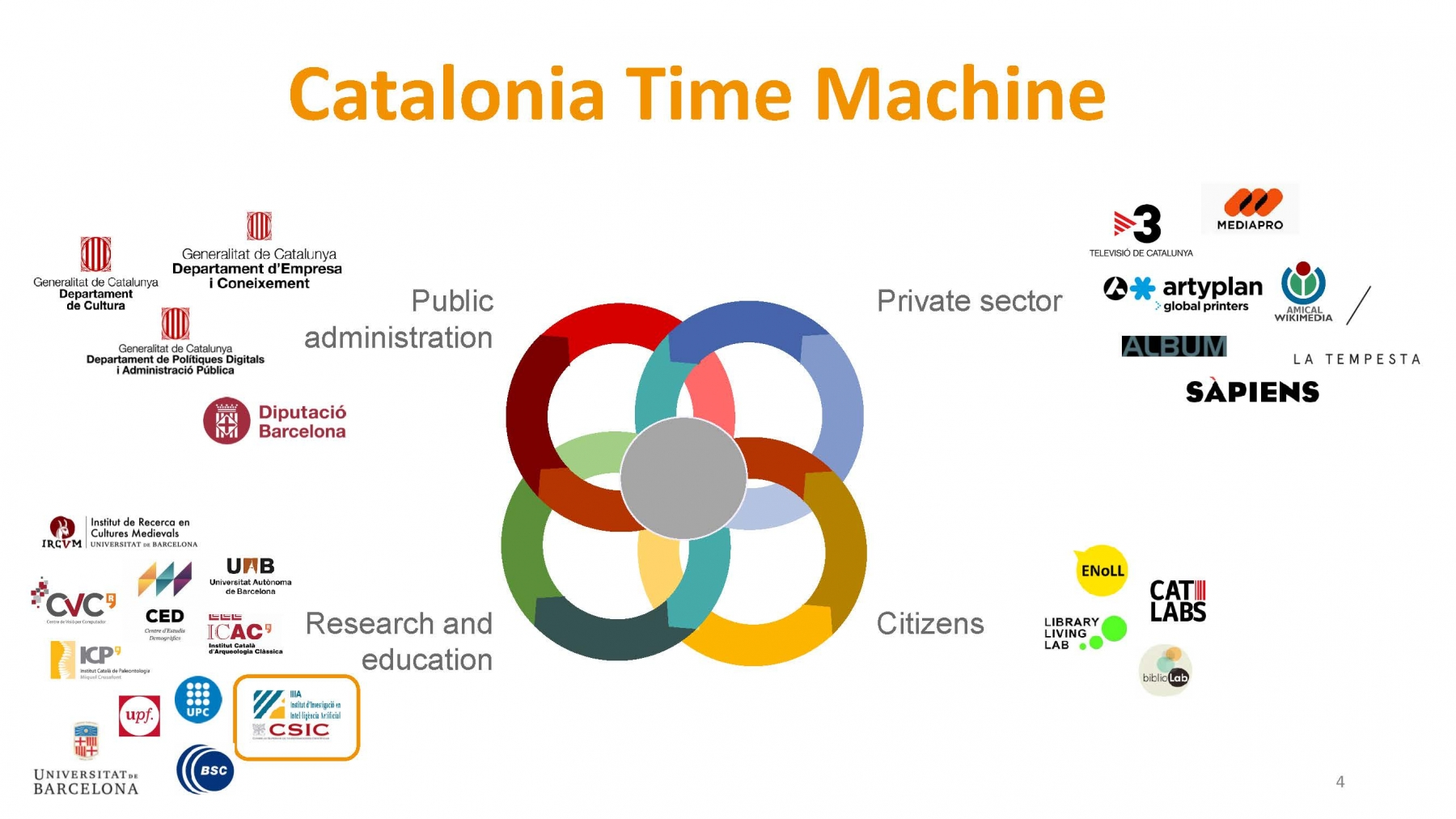 IIIA-CSIC & Catalonia Time Machine (pres. by Jordi Sabater-Mir)